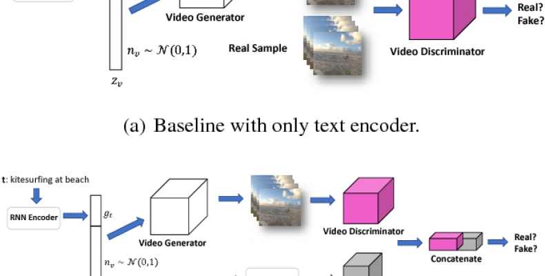 AI Algorithms are Doing Video Generation from Text